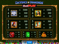 Da Vinci Diamonds Dual Play Payouts